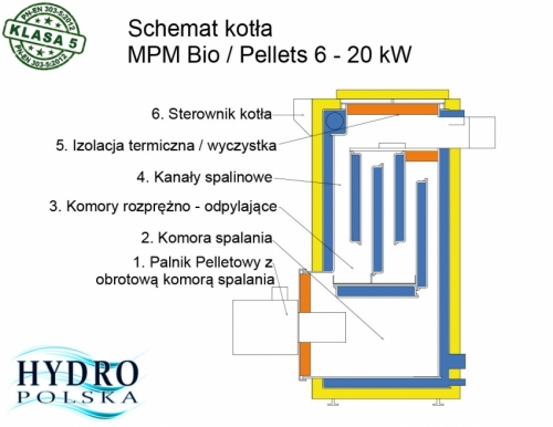 KOCIOŁ MPM BIO-PELL 19KW 5-KLASA (ECOMAX 850)